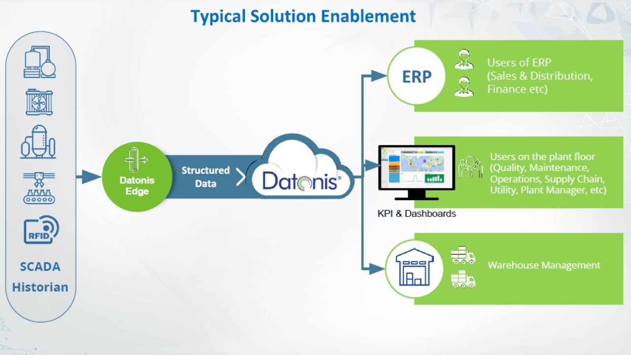 typical-solution-enablement